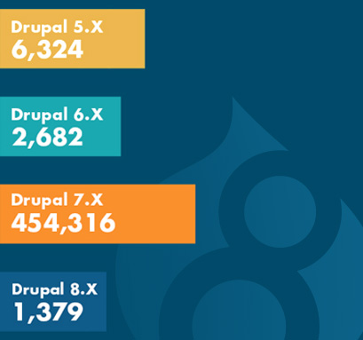 Drupal 6 To 8 Fact Sheet