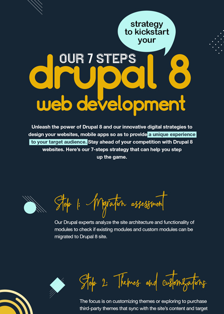 Our 7-steps strategy to kickstart your Drupal 8 web development