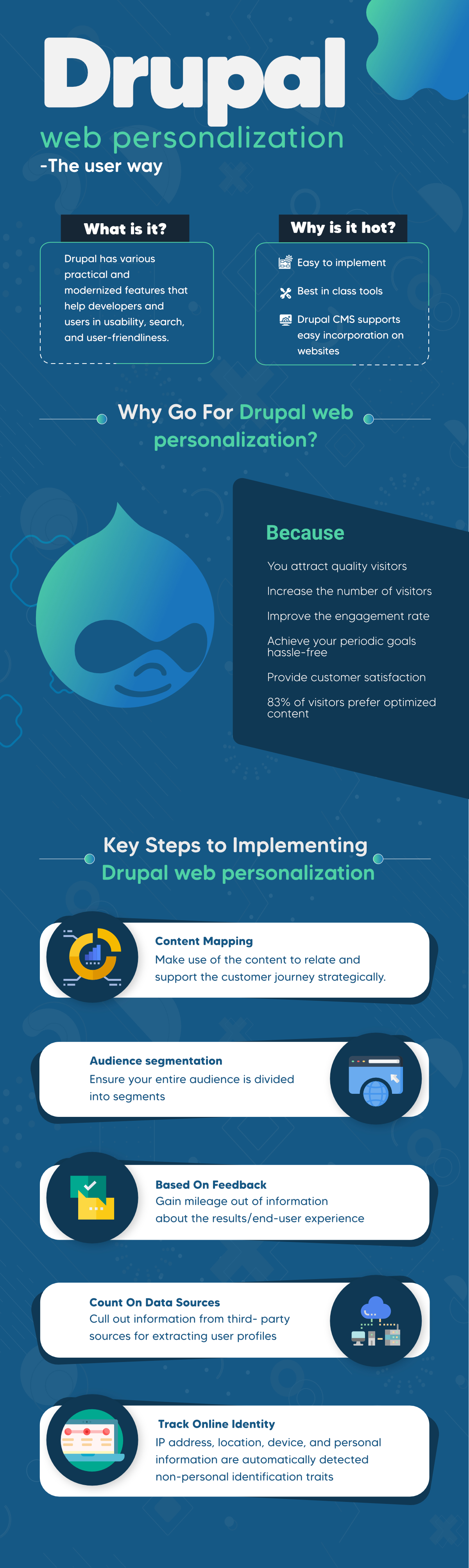 Drupal web personalization - The user way Infographics