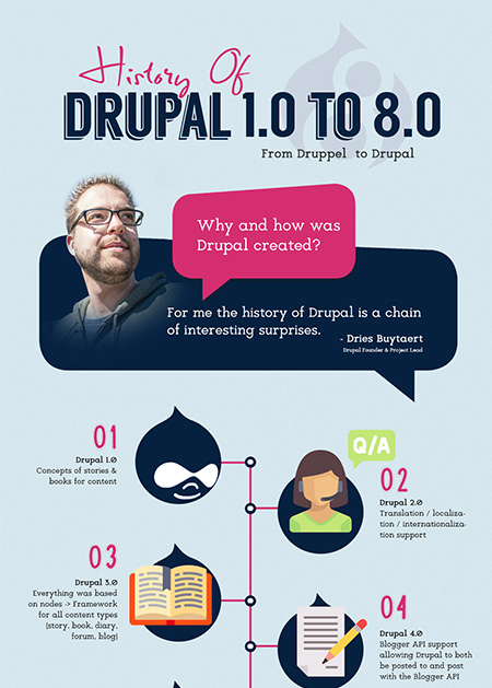 History Of Drupal 1.0 To 8.0